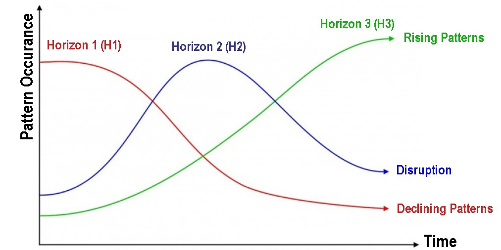 The Three Horizons Visualisation of Change