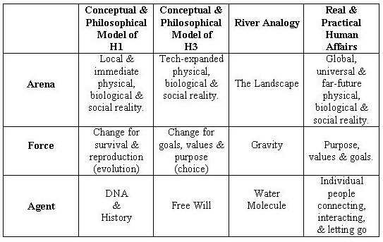 The Three Variables of the River Model of Dynamic Change